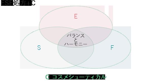 """""""バランス&ハーモニー""""+""""コスメシューティカル"""""""